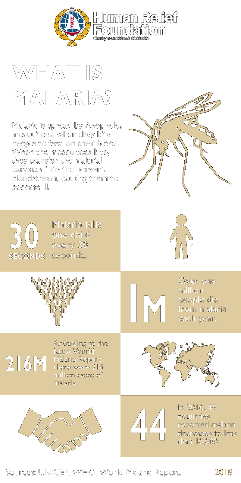 World Malaria Day Human Relief Foundation